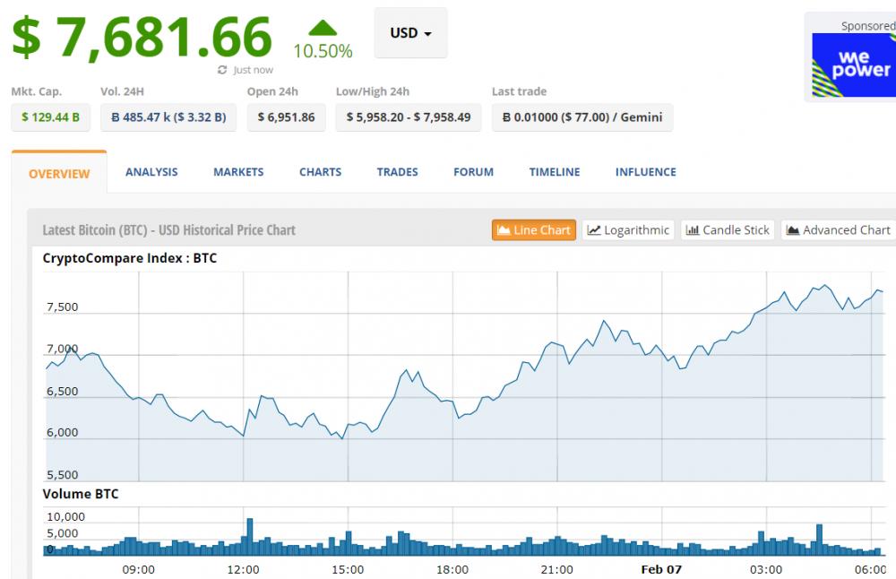 Gia Bitcoin hom nay 7/2: Thoat day ngoan muc, tang nhanh len gan 8.000 USD hinh anh 1
