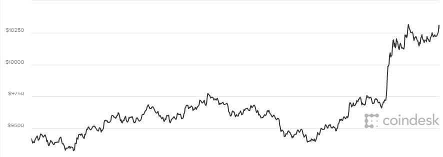 Gia Bitcoin hom nay 27/2: Thoat day manh me, tang toi 1.100 USD hinh anh 1