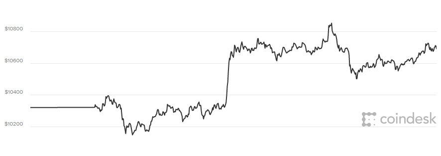 Gia Bitcoin hom nay 28/2: Xu huong nhat dan hinh anh 1