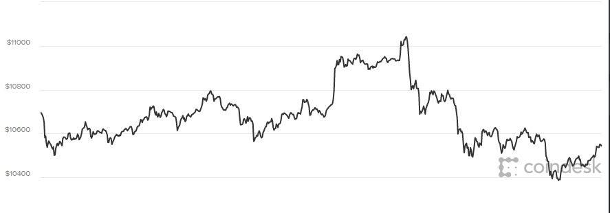 Gia Bitcoin hom nay 1/3: Ty phu Bill Gates che Bitcoin khong phai dieu tot dep hinh anh 1