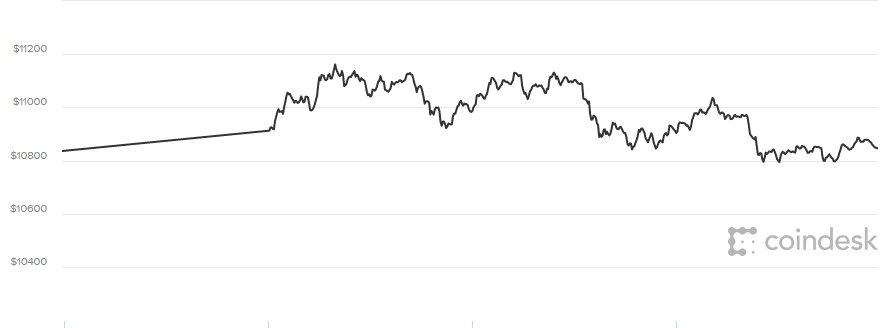 Gia Bitcoin hom nay 3/3: Len nhanh nhung xuong cung nhanh hinh anh 1