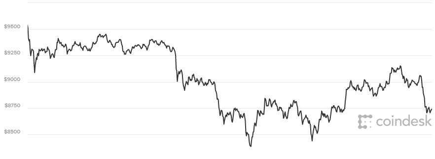 Gia Bitcoin hom nay 10/3: Gia tri roi xuong 8.300 USD, nha dau tu hot hoang thao chay hinh anh 1