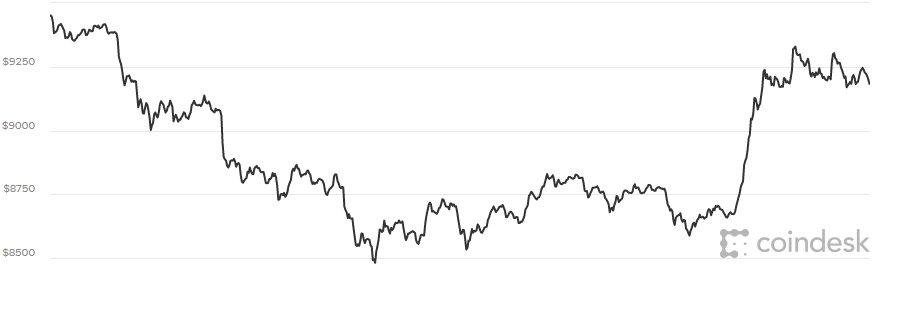 Gia Bitcoin hom nay 12/3: Hoi phuc trong nghi ngo hinh anh 1