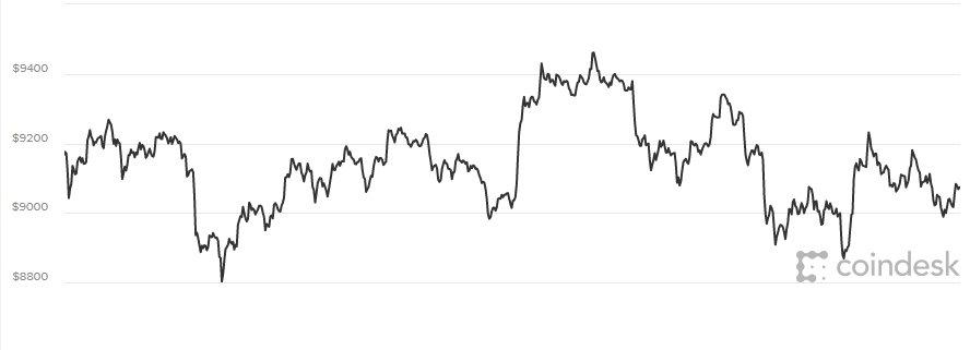 Gia Bitcoin hom nay 14/3: Nha dau tu lo so tin tac tan cong, gia tri vuc day kho khan hinh anh 1