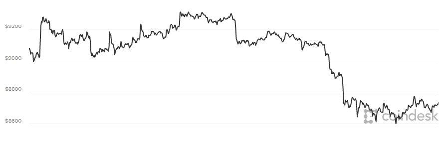 Gia Bitcoin hom nay 15/3: Nha dau tu lo au, Bitcoin giam sap xuong 7.000 USD hinh anh 1