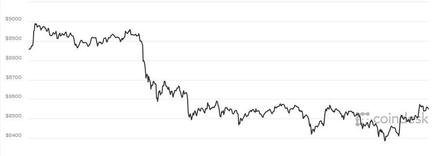 Gia Bitcoin hom nay 26/3: Loay hoay nguong 8.000 USD va sap but pha? hinh anh 1