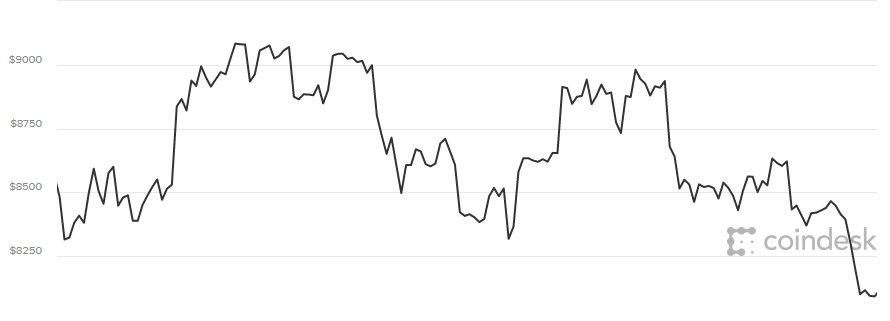 Gia Bitcoin hom nay 27/3: Khong the vuc day, thi truong lai lao doc hinh anh 1