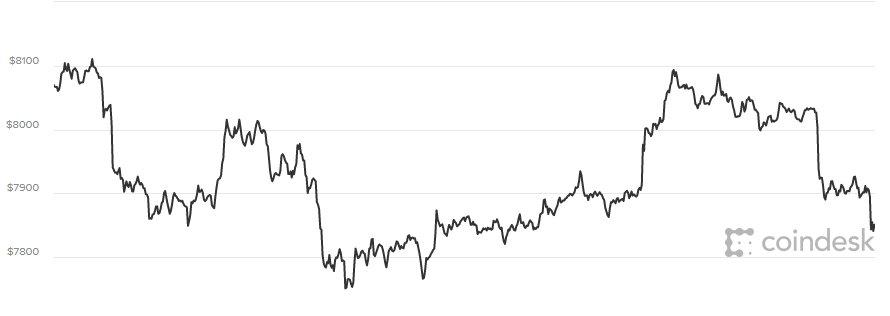 Giá Bitcoin hôm nay 29/3: Tia hi vọng cho nhà đầu tư