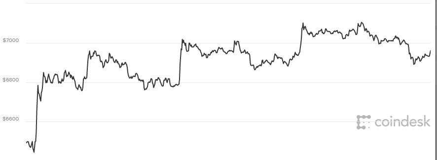 Gia Bitcoin hom nay 3/4: Tang khong ben vung hinh anh 1