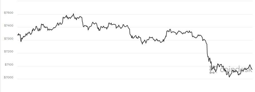 Giá Bitcoin hom nay 5/4: Toàn bọ thị truòng tièn ảo giảm 'sóc' hinh anh 1