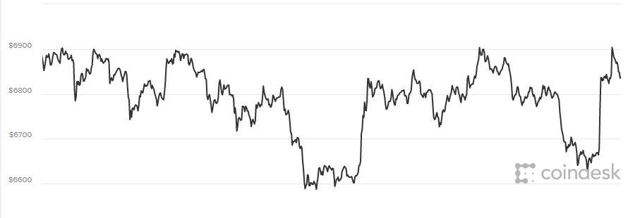 Giá Bitcoin hom nay 6/4: Bút phá thát bại, lien tục di xuóng hinh anh 1