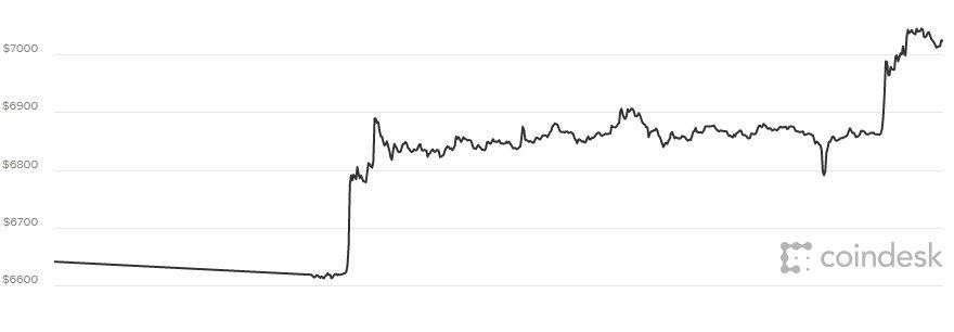 Giá Bitcoin hom nay 8/4: Ket thuc mọt tuàn thảm hại hinh anh 1