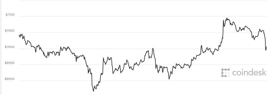 Giá Bitcoin hom nay 9/4: Buóc di chạm chạp, diẽn bién nhạt nhẽo hinh anh 1