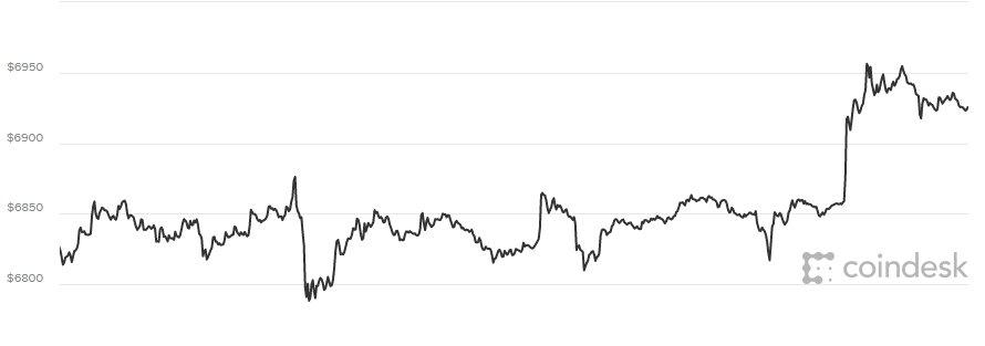 Thủ tuóng cảnh báo dien bien phuc tap, nguy co rủi ro khi dàu tu Bitcoin hinh anh 1