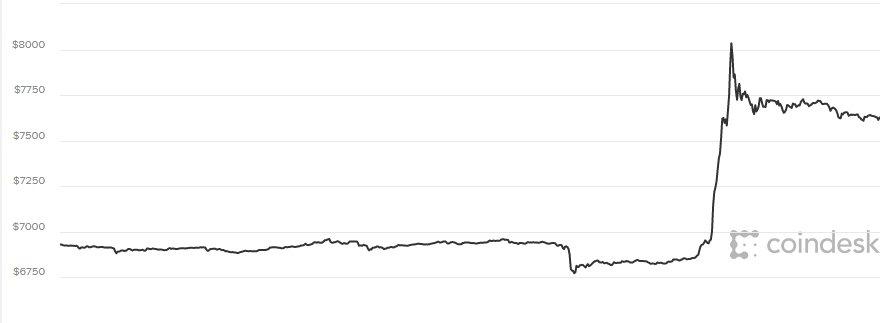 Giá Bitcoin hom nay 13/4: Vut tang bat thuong hinh anh 1