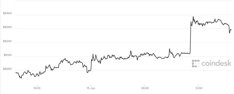 Giá Bitcoin hom nay 16/4 tiép tục leo thang cùng chién sụ Syria hinh anh 1