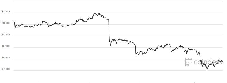 Giá Bitcoin hom nay 17/4: Diẽn bién bát thuòng, nhà dàu tu chuyẻn dỏi sang vàng và ngoại tẹ hinh anh 1