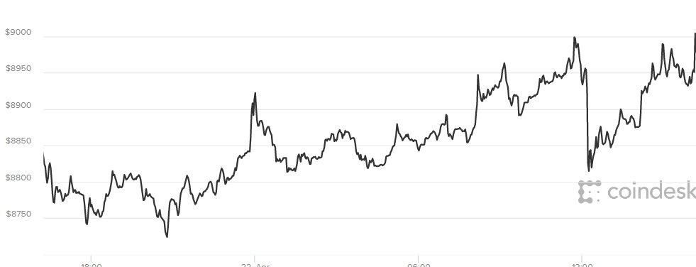 Giá Bitcoin hom nay 23/4: Dang kỳ vọng tang len 10.000 USD hinh anh 1