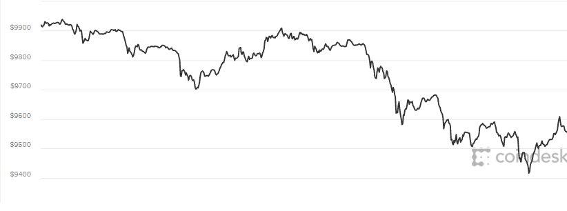 Giá Bitcoin hom nay 7/5: Van chua the dat moc 10.000 USD hinh anh 1