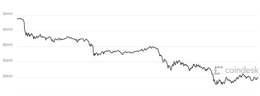 Giá Bitcoin hom nay 12/5: Giảm theo chieu thang dung, giá trị 'bóc hoi' gàn 1.000 USD hinh anh 1