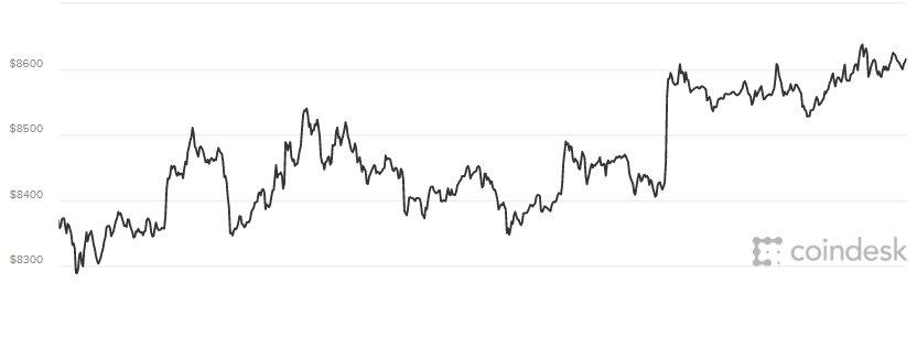 Giá Bitcoin hom nay 14/5: 'Ao tuỏng' vói nguõng giá 64.000 USD vào nam 2019 hinh anh 1