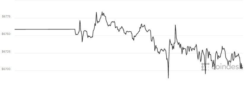 Gia Bitcoin hom nay 23/6: Chinh thuc ghi nhan muc gia thap ky luc hinh anh 1