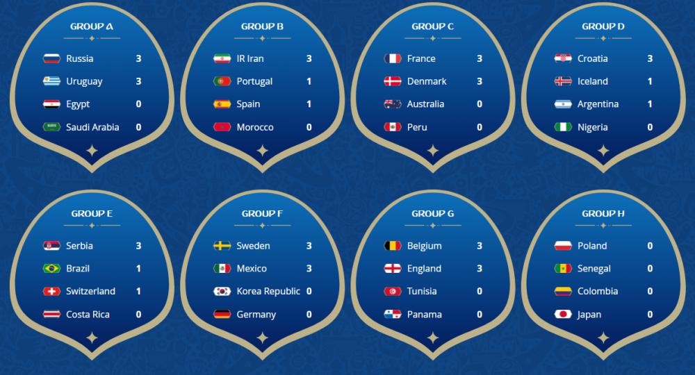 Vong bang World Cup: Nguoi Anh mim cuoi, Duc va Argentina lam nguy hinh anh 5