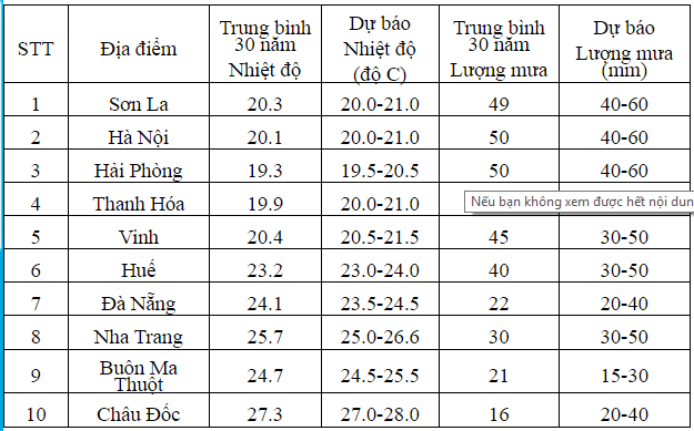 Thoi tiet thang 3 tren ca nuoc the nao? hinh anh 2