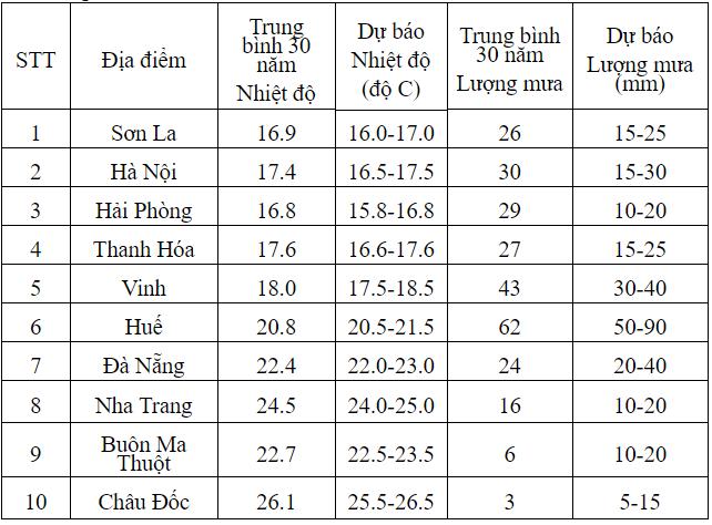 Du bao thoi tiet Tet Nguyen dan 2018: Mien Bac, Mien Trung khong qua ret hinh anh 2