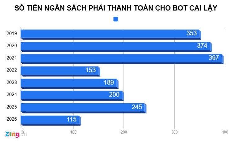 5 phuong án 'giải cúu' BOT Cai Lay trinh len Thu tuong the nao? hinh anh 3