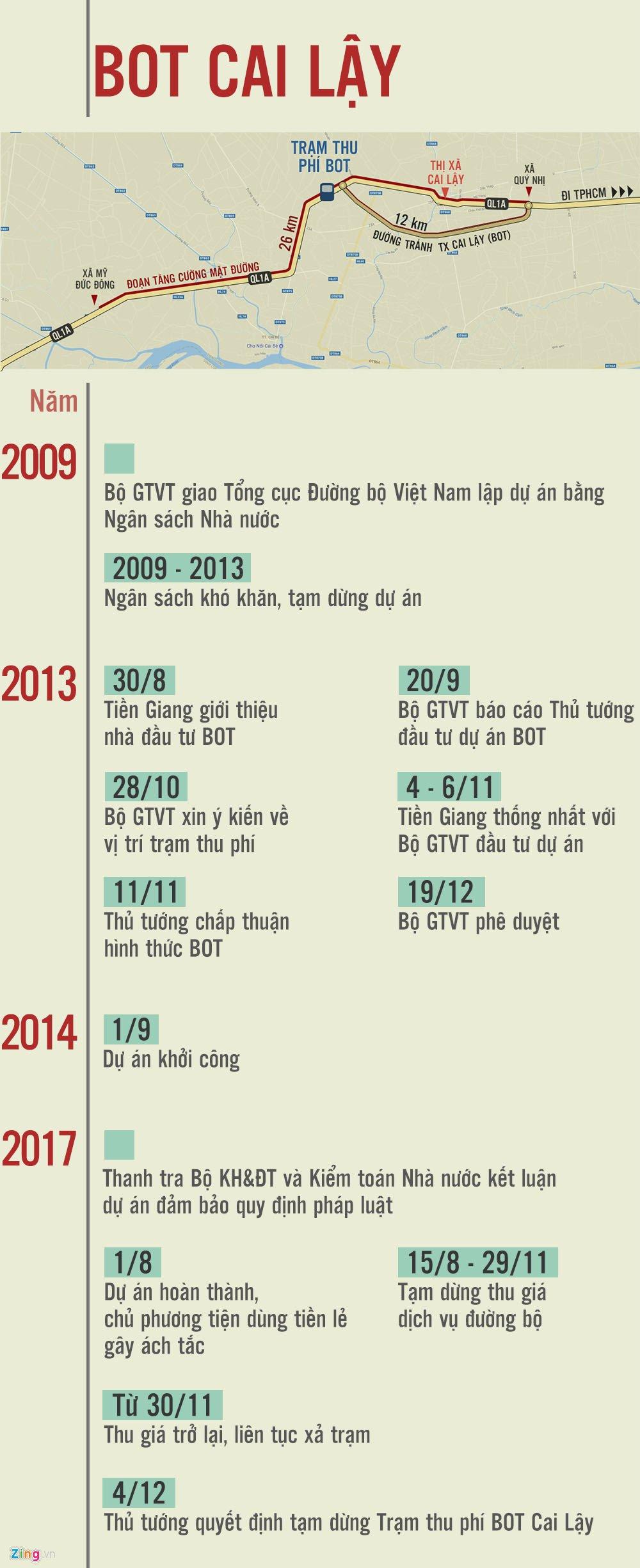 5 phuong án 'giải cúu' BOT Cai Lay trinh len Thu tuong the nao? hinh anh 2
