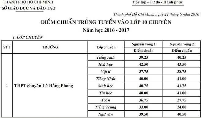 Cong bo diem chuan lop 10 chuyen tai TP.HCM nam 2016 hinh anh 1