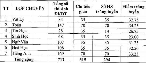 Diem chuan trung tuyen vao lop 10 tai Phu Yen nam 2016 hinh anh 1