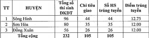 Diem chuan trung tuyen vao lop 10 tai Phu Yen nam 2016 hinh anh 2