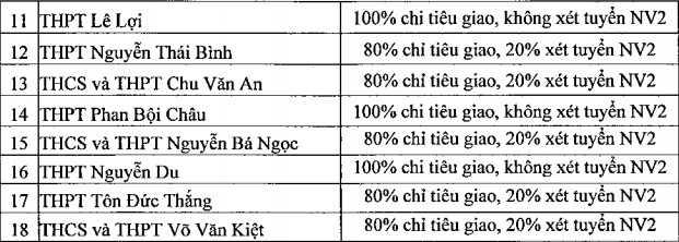 Diem chuan trung tuyen vao lop 10 tai Phu Yen nam 2016 hinh anh 5