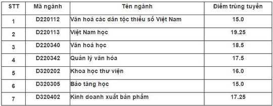 Dai hoc Van hoa TP.HCM cong bo diem chuan nam 2016 hinh anh 1