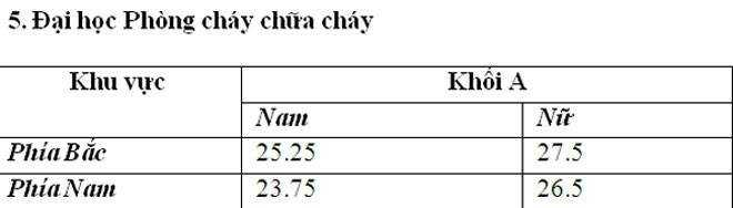 Diem chuan Dai hoc Phong chay chua chay nam 2016 hinh anh 1