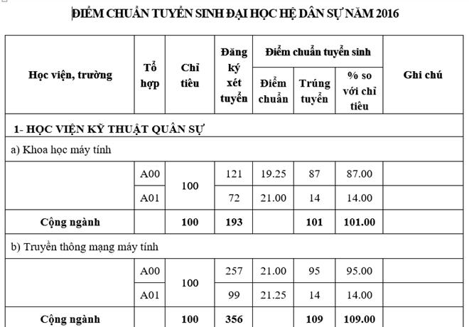 Truong quan doi chinh thuc cong bo diem chuan he dan su nam 2016 hinh anh 1