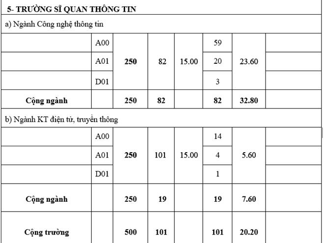 Truong quan doi chinh thuc cong bo diem chuan he dan su nam 2016 hinh anh 8