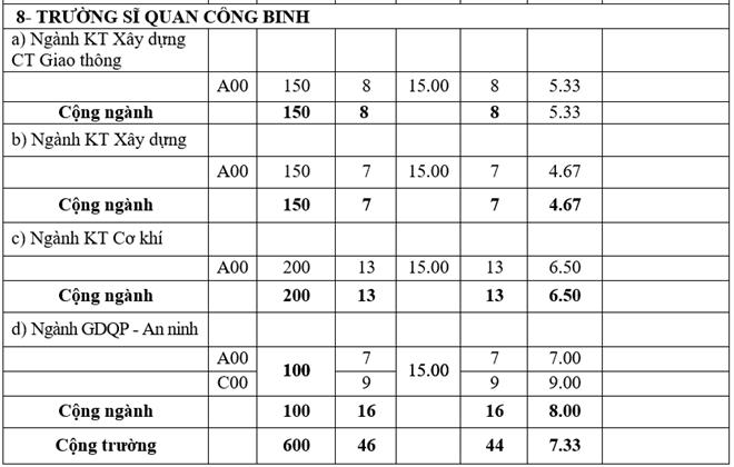 Truong quan doi chinh thuc cong bo diem chuan he dan su nam 2016 hinh anh 11
