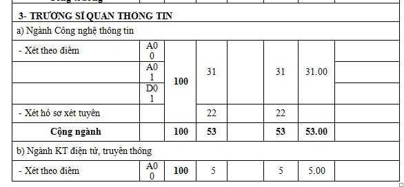 Truong quan doi chinh thuc cong bo diem chuan he dan su nam 2016 hinh anh 18