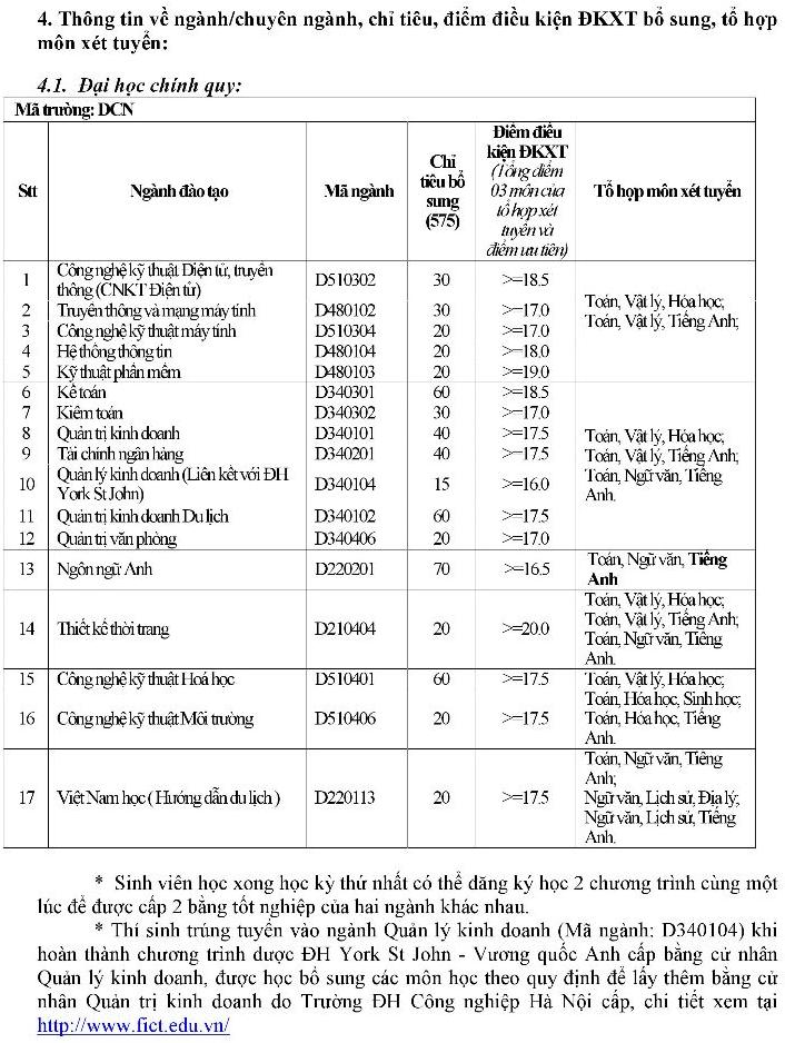 Dai hoc Cong nghiep Ha Noi cong bo hon 900 chi tieu nguyen vong 2 nam 2016 hinh anh 1