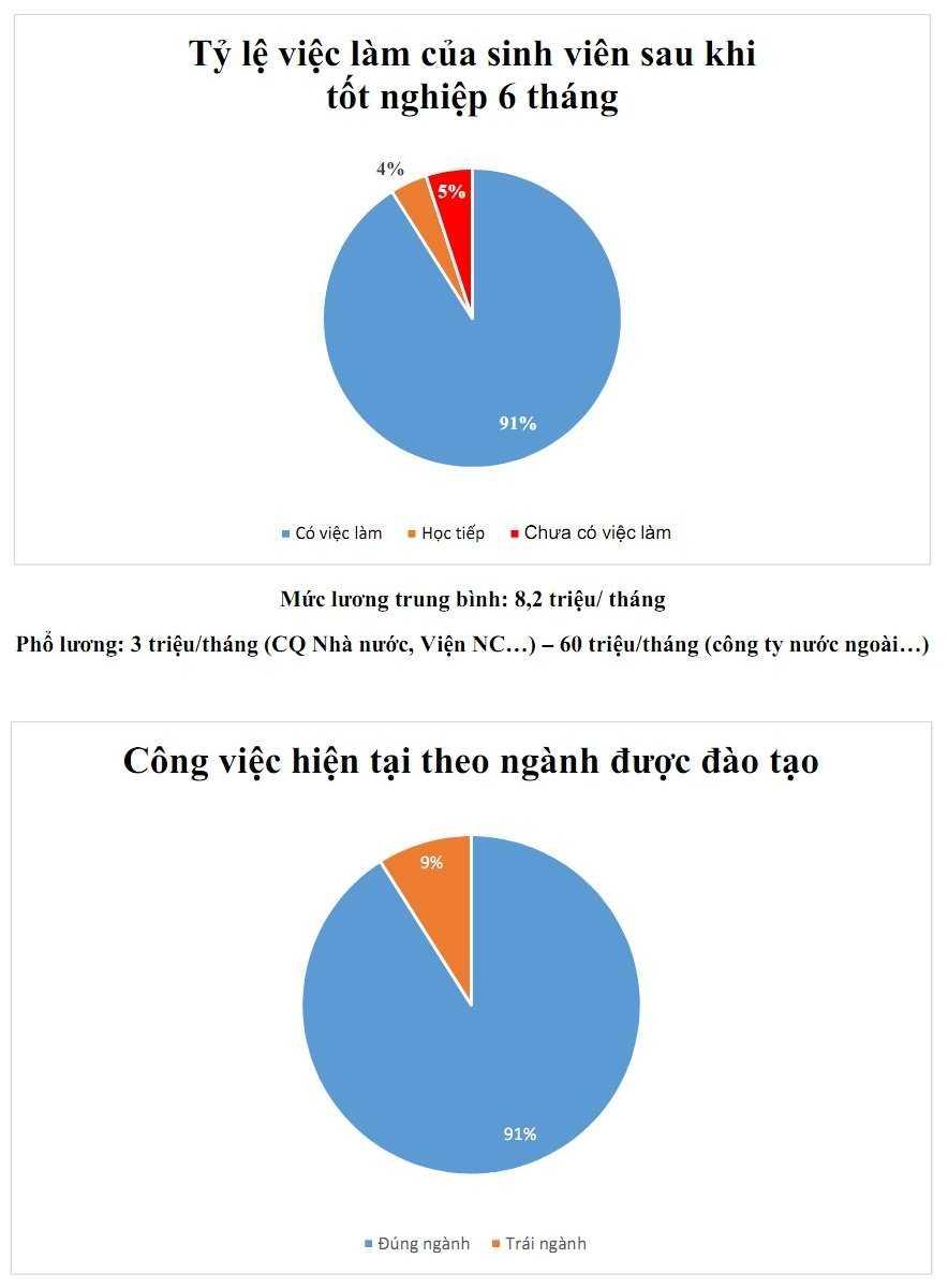 Thuc hu luong sinh vien DH Bach Khoa 60 trieu dong/thang sau 6 thang ra truong hinh anh 1