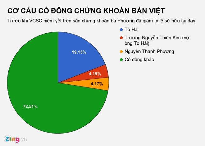 Ba Nguyen Thanh Phuong nhan thu lao '0 dong' tai Chung khoan Ban Viet hinh anh 2