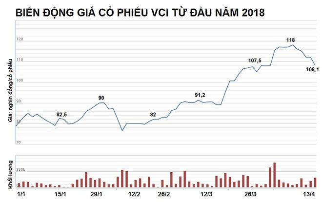 Ba Nguyen Thanh Phuong nhan thu lao '0 dong' tai Chung khoan Ban Viet hinh anh 3