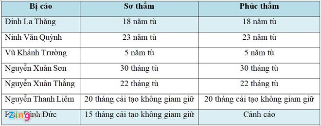 Y an 18 nam tu voi ong Dinh La Thang hinh anh 1