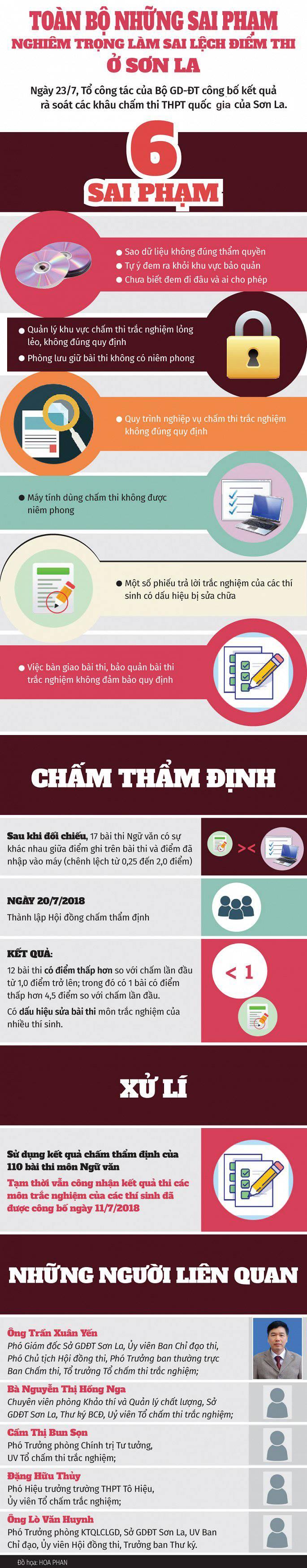 Infographic: Sai pham nghiem trong cua Pho GD So GD-DT va 4 can bo lam sai lech diem thi o Son La hinh anh 1