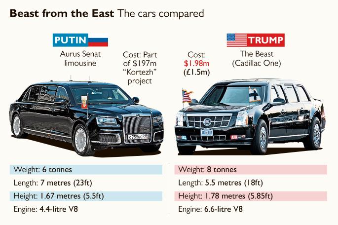 'Quai thu' cua Tong thong Trump do voi 'sieu limo' cua Tong thong Putin tai Phan Lan hinh anh 1