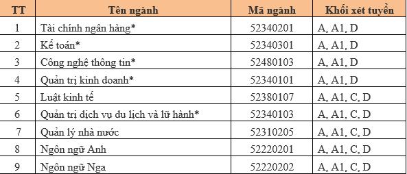 Truong Dai hoc Cong nghe va Quan ly Huu Nghi tuyen sinh nam 2016 hinh anh 1