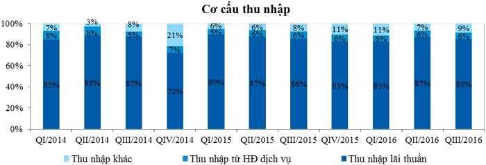 VietinBank cong bo ket qua kinh doanh quy III/2016: Loi nhuan cao, chat luong tin dung tot hinh anh 3